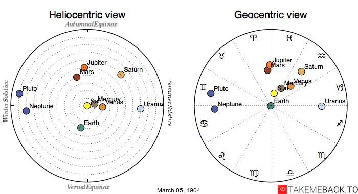 Planetary positions on March 5th, 1904 - Heliocentric and Geocentric views