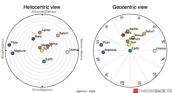 Planetary positions on April 1st, 1904 - Heliocentric and Geocentric views