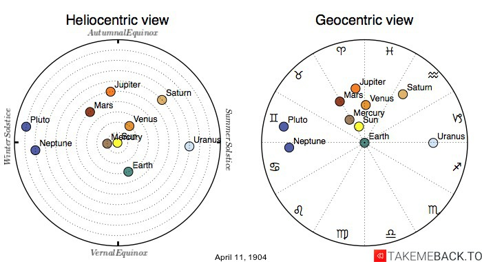 Planetary positions on April 11th, 1904 - Heliocentric and Geocentric views