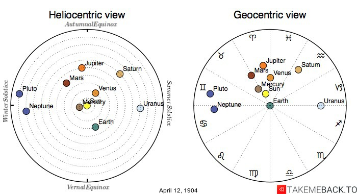Planetary positions on April 12th, 1904 - Heliocentric and Geocentric views