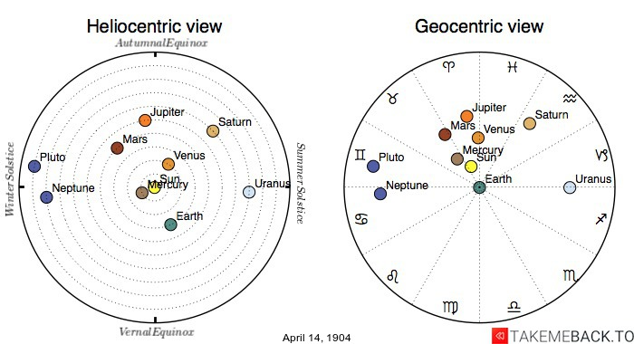 Planetary positions on April 14th, 1904 - Heliocentric and Geocentric views