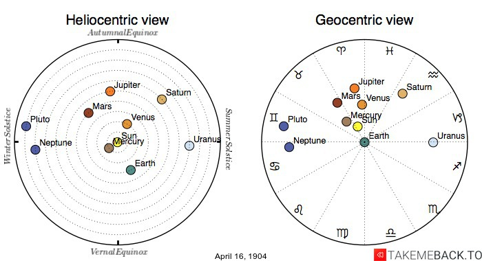 Planetary positions on April 16th, 1904 - Heliocentric and Geocentric views