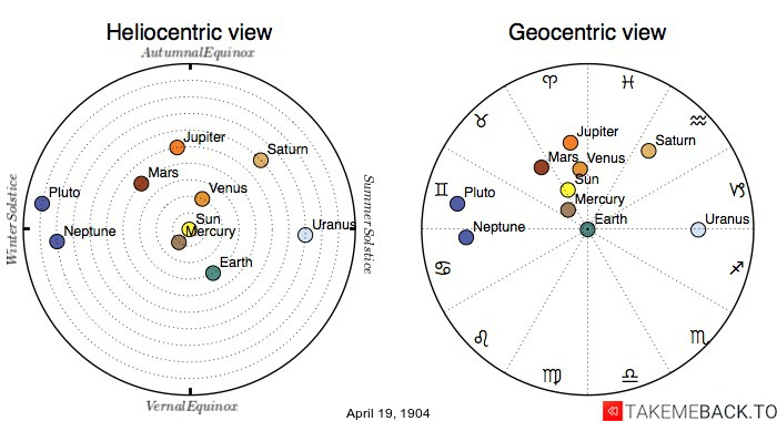 Planetary positions on April 19th, 1904 - Heliocentric and Geocentric views