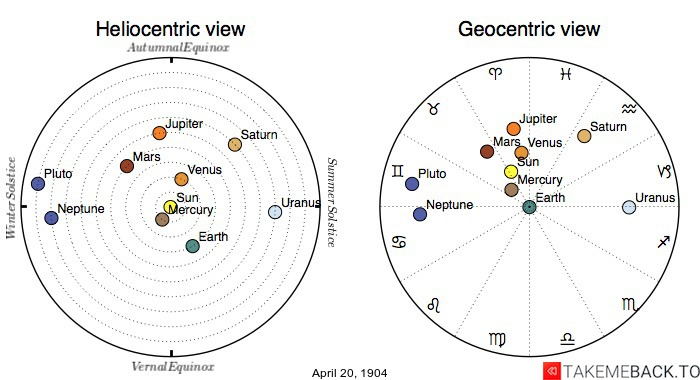 Planetary positions on April 20th, 1904 - Heliocentric and Geocentric views