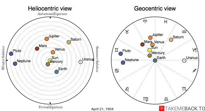 Planetary positions on April 21st, 1904 - Heliocentric and Geocentric views