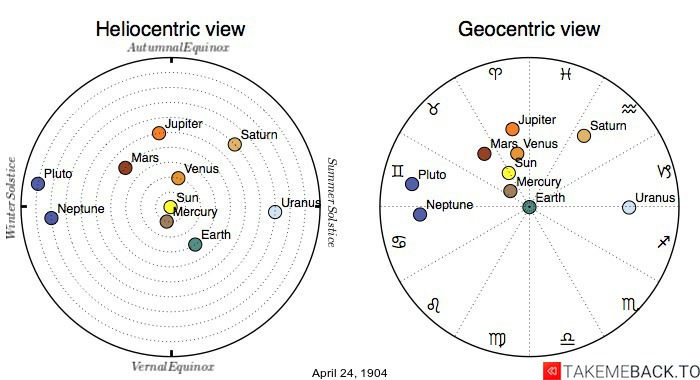 Planetary positions on April 24th, 1904 - Heliocentric and Geocentric views
