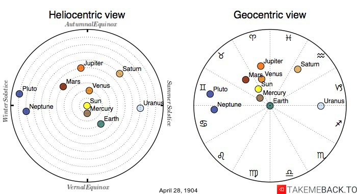 Planetary positions on April 28th, 1904 - Heliocentric and Geocentric views