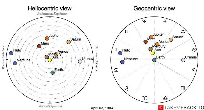 Planetary positions on April 3rd, 1904 - Heliocentric and Geocentric views