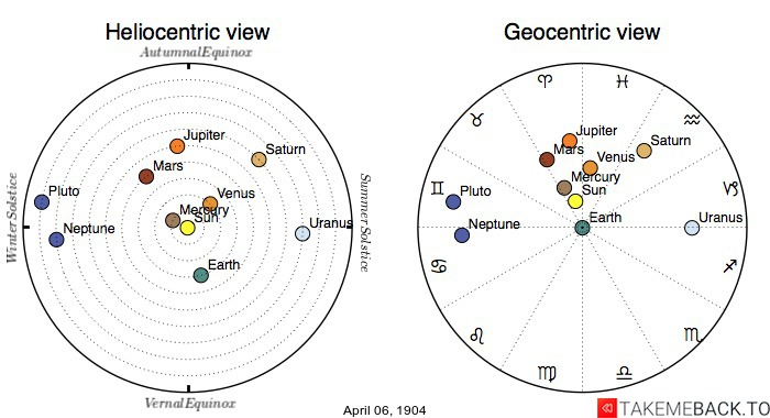 Planetary positions on April 6th, 1904 - Heliocentric and Geocentric views