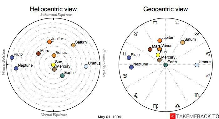 Planetary positions on May 1st, 1904 - Heliocentric and Geocentric views