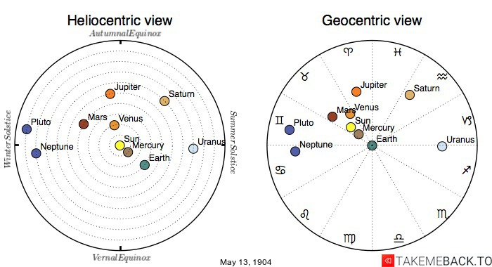 Planetary positions on May 13th, 1904 - Heliocentric and Geocentric views