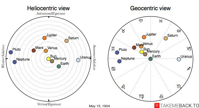 Planetary positions on May 15th, 1904 - Heliocentric and Geocentric views