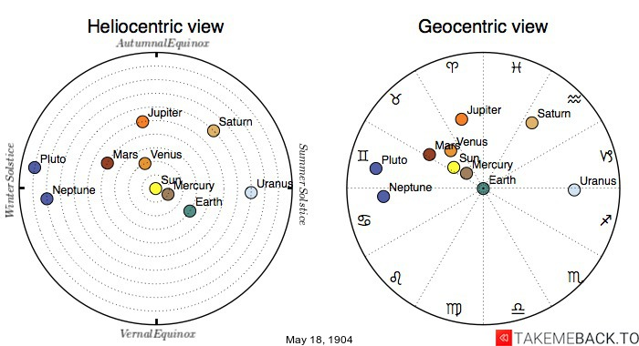 Planetary positions on May 18th, 1904 - Heliocentric and Geocentric views