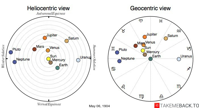 Planetary positions on May 6th, 1904 - Heliocentric and Geocentric views