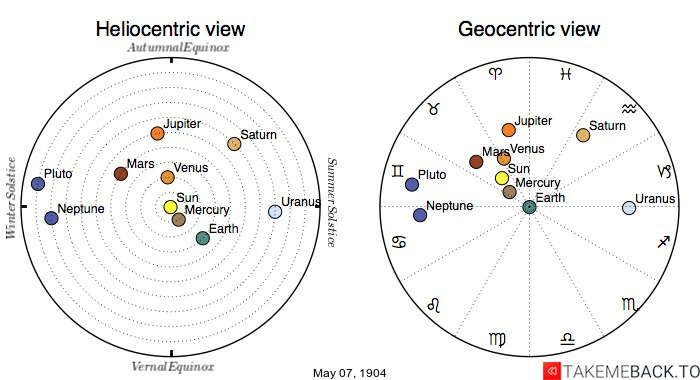 Planetary positions on May 7th, 1904 - Heliocentric and Geocentric views