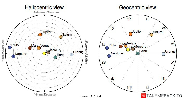Planetary positions on June 1st, 1904 - Heliocentric and Geocentric views