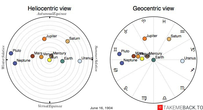 Planetary positions on June 16th, 1904 - Heliocentric and Geocentric views