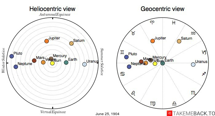 Planetary positions on June 25th, 1904 - Heliocentric and Geocentric views