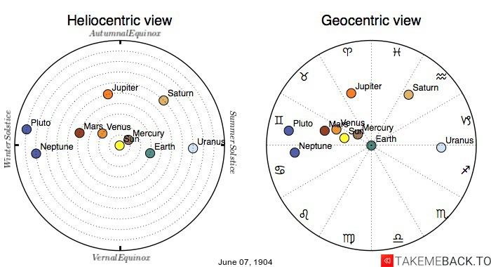 Planetary positions on June 07, 1904 - Heliocentric and Geocentric views