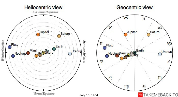 Planetary positions on July 13th, 1904 - Heliocentric and Geocentric views