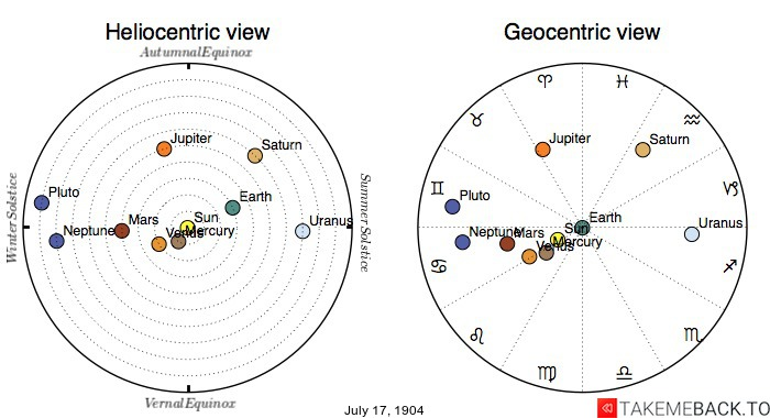 Planetary positions on July 17th, 1904 - Heliocentric and Geocentric views