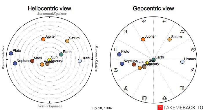 Planetary positions on July 18th, 1904 - Heliocentric and Geocentric views