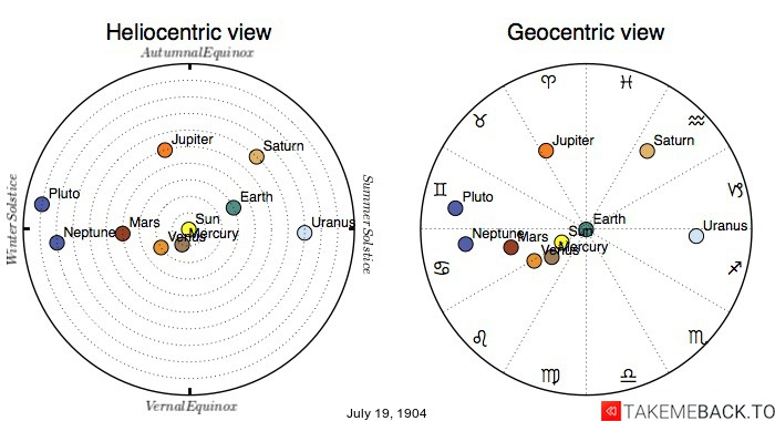 Planetary positions on July 19, 1904 - Heliocentric and Geocentric views