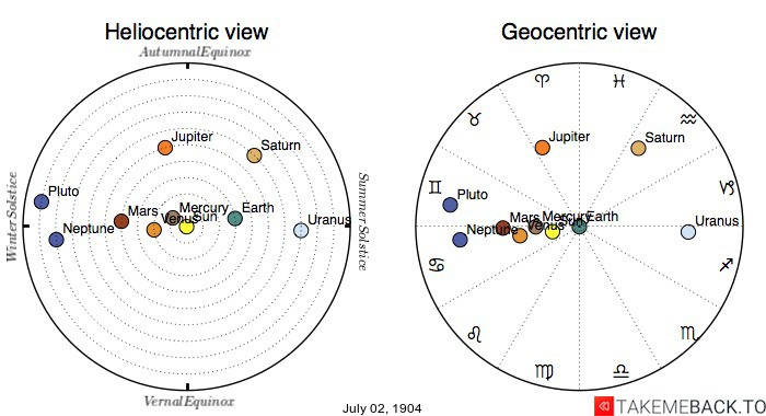 Planetary positions on July 2nd, 1904 - Heliocentric and Geocentric views