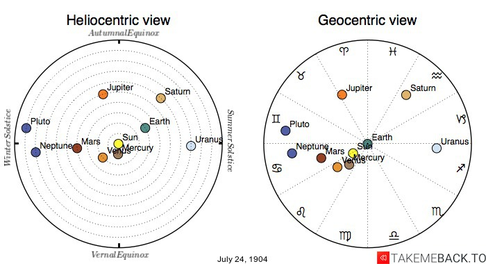 Planetary positions on July 24th, 1904 - Heliocentric and Geocentric views