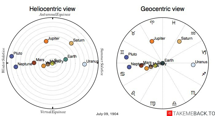 Planetary positions on July 9th, 1904 - Heliocentric and Geocentric views