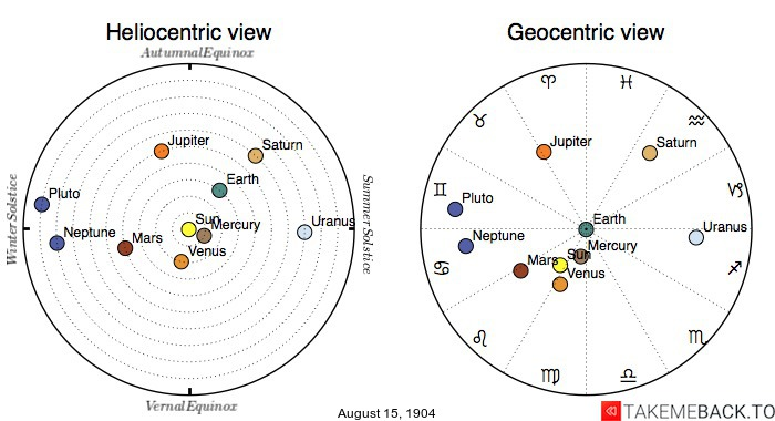 Planetary positions on August 15th, 1904 - Heliocentric and Geocentric views