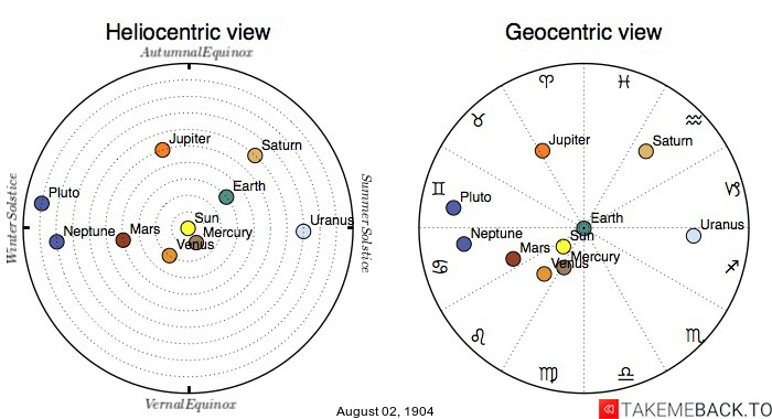 Planetary positions on August 2nd, 1904 - Heliocentric and Geocentric views