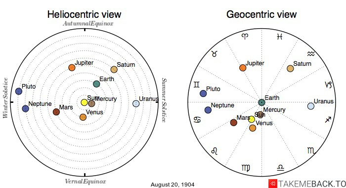 Planetary positions on August 20th, 1904 - Heliocentric and Geocentric views