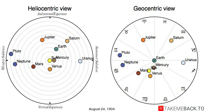Planetary positions on August 24th, 1904 - Heliocentric and Geocentric views