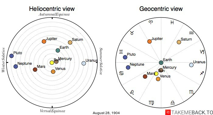 Planetary positions on August 28th, 1904 - Heliocentric and Geocentric views