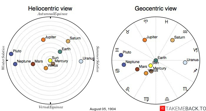 Planetary positions on August 5th, 1904 - Heliocentric and Geocentric views