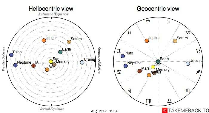 Planetary positions on August 8th, 1904 - Heliocentric and Geocentric views
