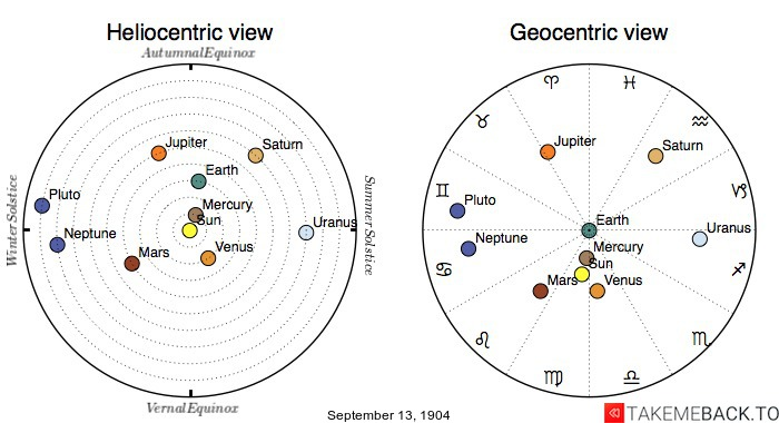 Planetary positions on September 13th, 1904 - Heliocentric and Geocentric views
