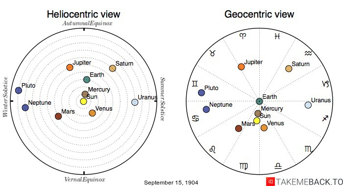 Planetary positions on September 15th, 1904 - Heliocentric and Geocentric views
