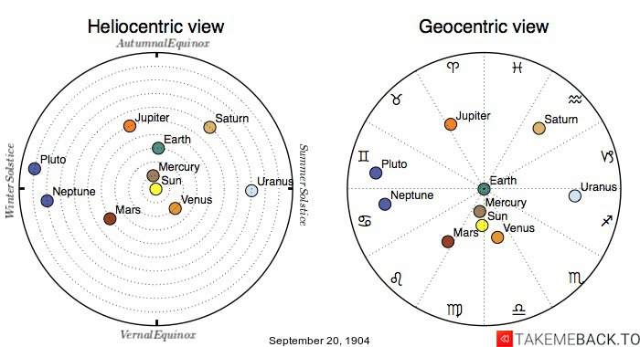 Planetary positions on September 20th, 1904 - Heliocentric and Geocentric views