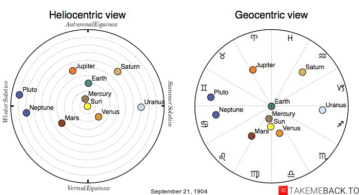 Planetary positions on September 21st, 1904 - Heliocentric and Geocentric views