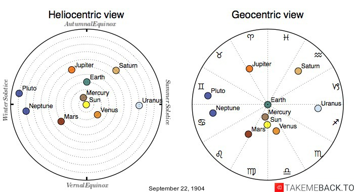 Planetary positions on September 22nd, 1904 - Heliocentric and Geocentric views