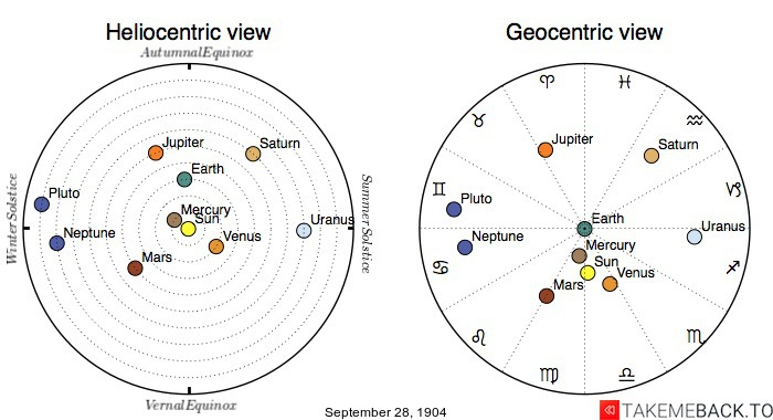 Planetary positions on September 28th, 1904 - Heliocentric and Geocentric views