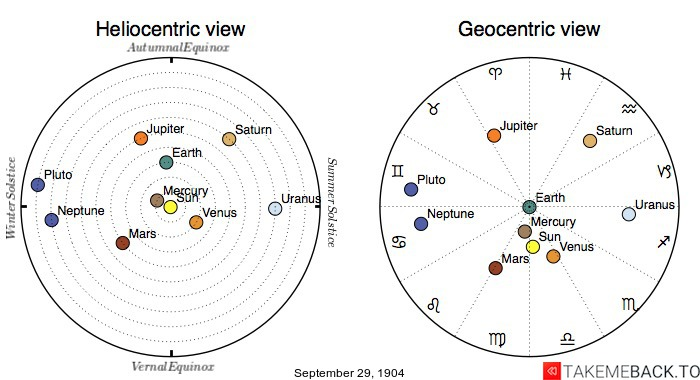 Planetary positions on September 29th, 1904 - Heliocentric and Geocentric views