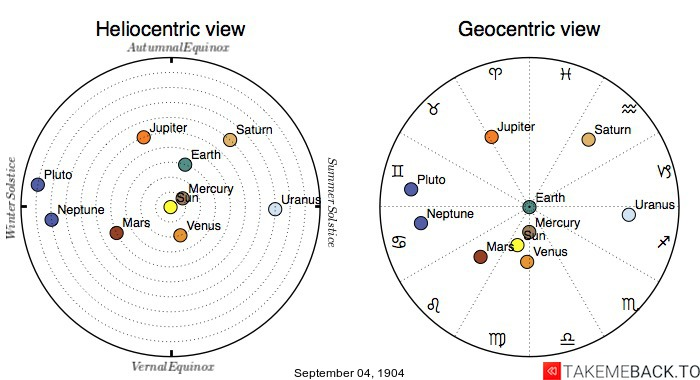 Planetary positions on September 4th, 1904 - Heliocentric and Geocentric views