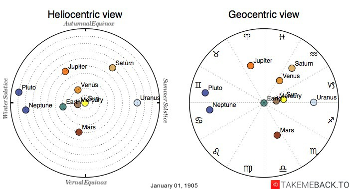 Planetary positions on January 1st, 1905 - Heliocentric and Geocentric views