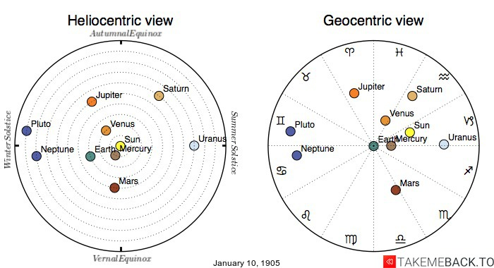 Planetary positions on January 10th, 1905 - Heliocentric and Geocentric views