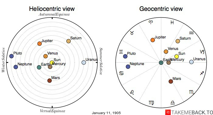 Planetary positions on January 11th, 1905 - Heliocentric and Geocentric views