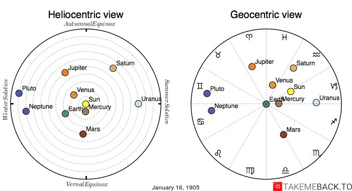 Planetary positions on January 16th, 1905 - Heliocentric and Geocentric views