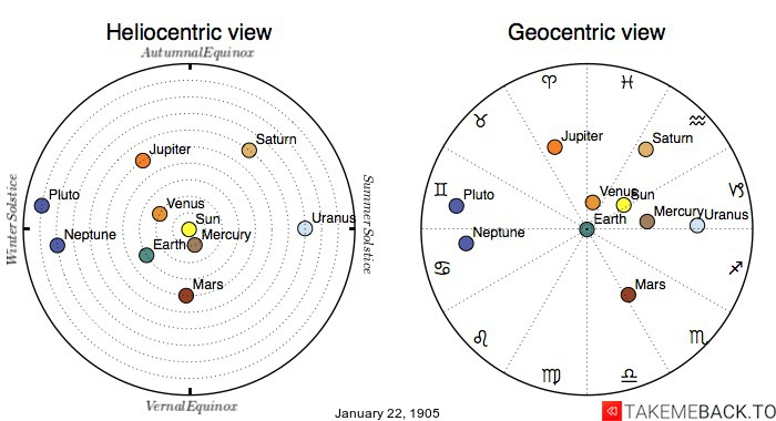 Planetary positions on January 22nd, 1905 - Heliocentric and Geocentric views